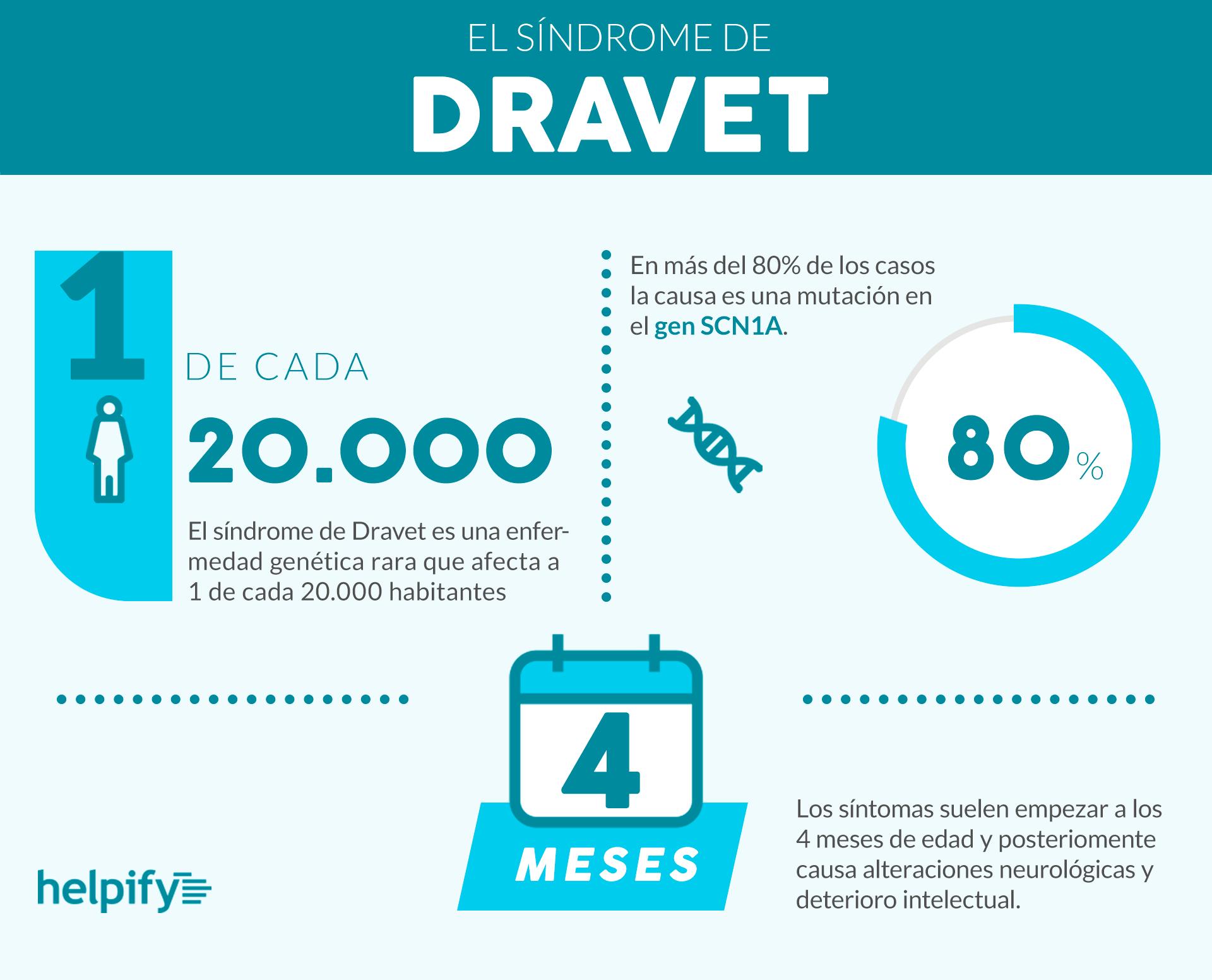 Curar el Sindrome de Dravet, nuestro proyecto